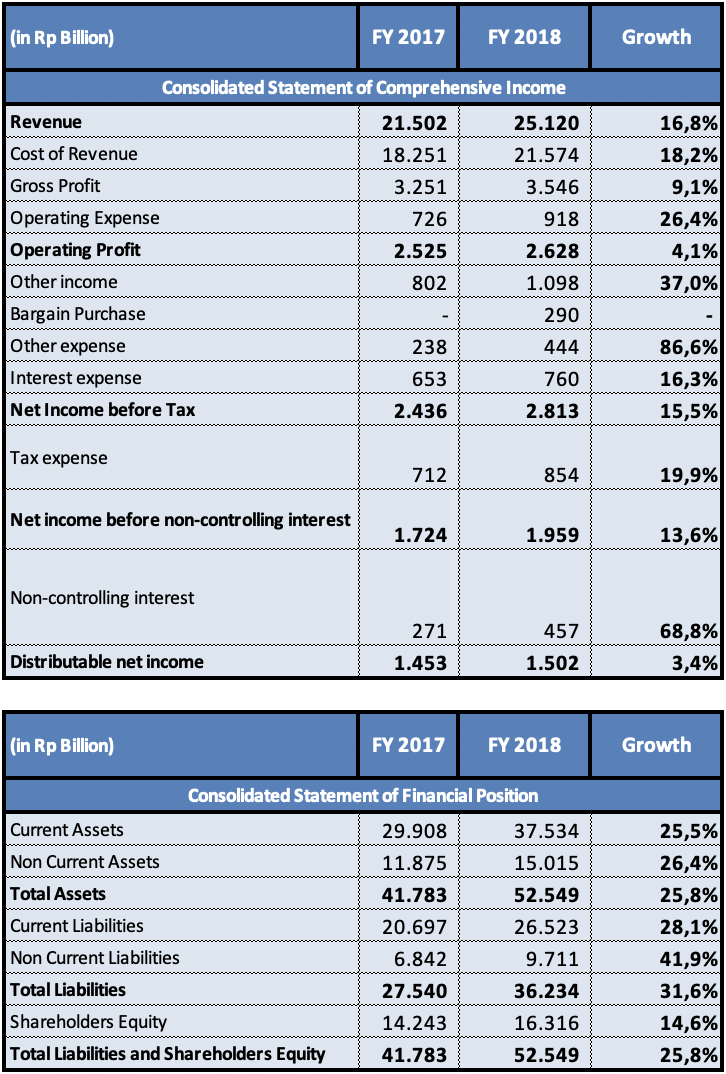 PT. PP Financial Report Summary